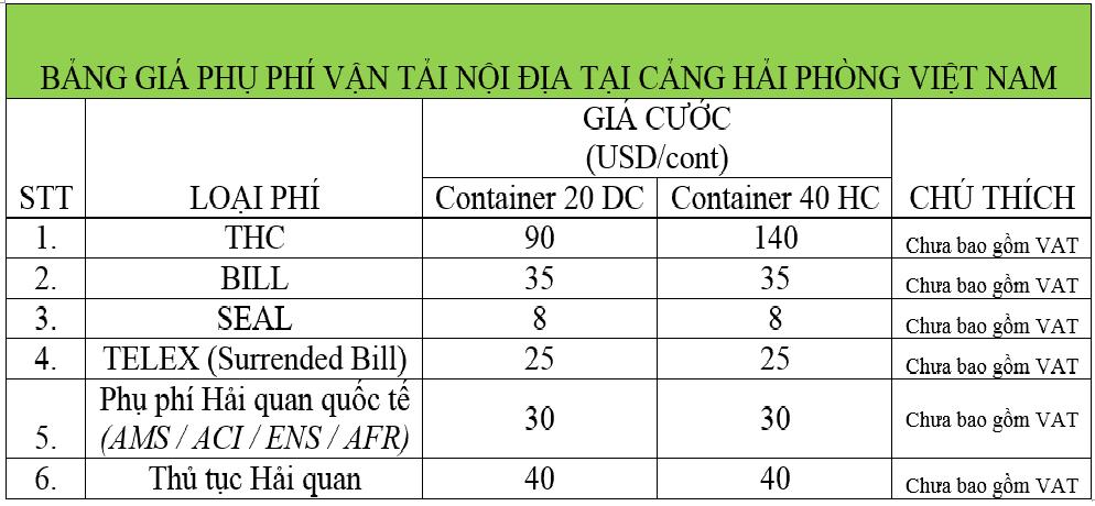 Bảng giá cước một số phụ phí nội địa tại Cảng Hải Phòng