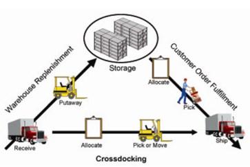 Cross docking là gì - Cross docking và mô hình kho hàng truyền thống